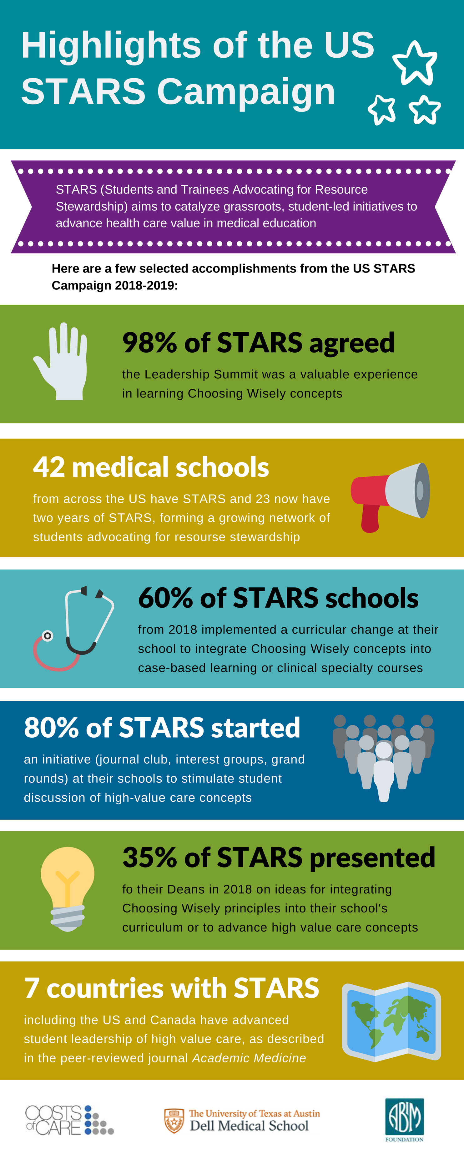 Choosing Wisely Stars 2020 Infographic 03